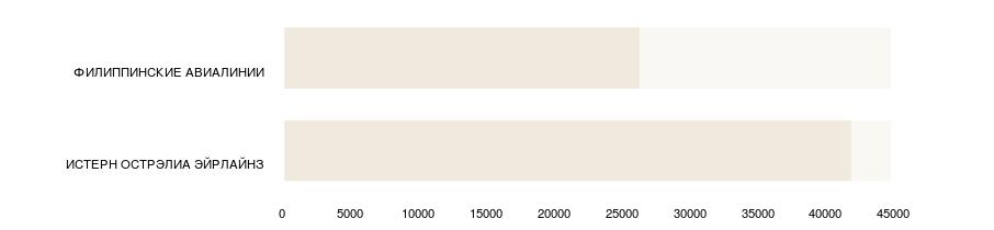 Стоимость авиабилетов по авиакомпаниям