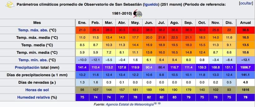 среднестатисические погодные условия по месяцам