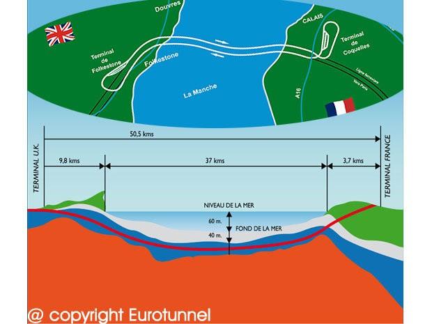 Ла-Манш: самый длинный подводный тоннель в мире, который оказался убыточным