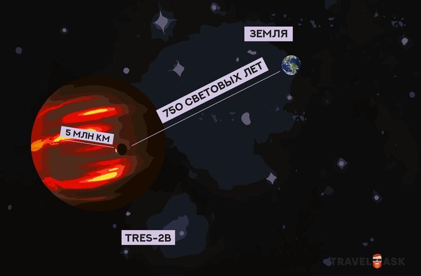 Инфографика: TrES-2b — самая темная планета во Вселенной