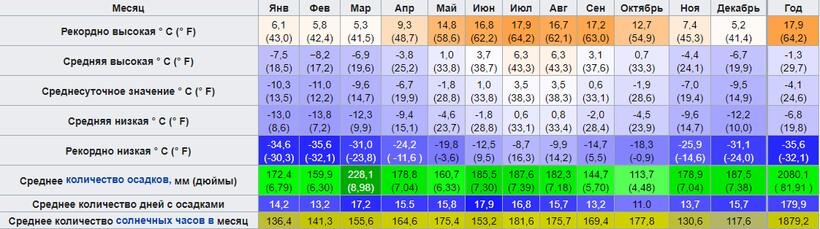 Климат горы Цугшпитце