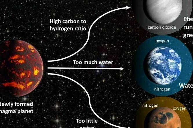 В основном планеты в моделировании получались бескислородными