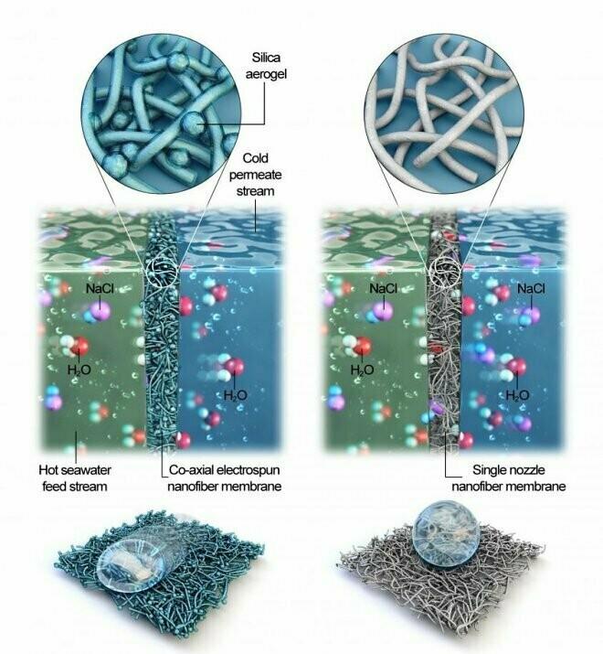 Разные мембраны имеют разный срок использования, и он, как правило, не очень велик