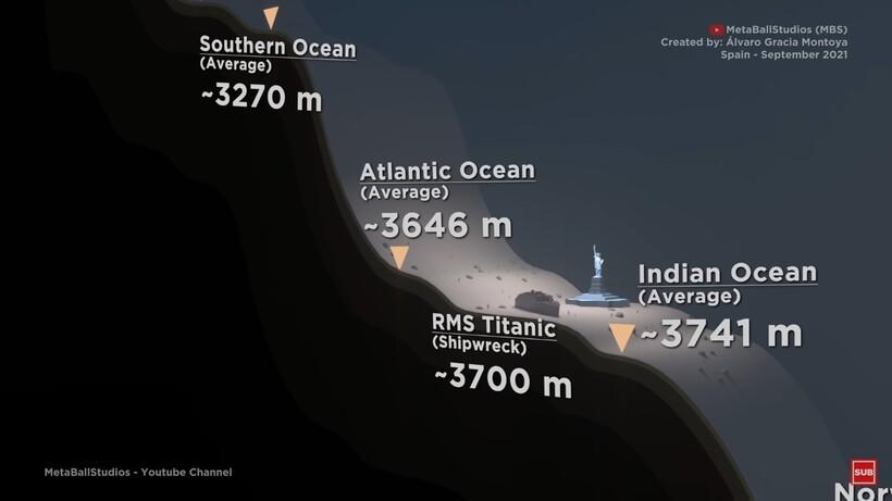 Видео: Потрясающее сравнение глубин морей и океанов